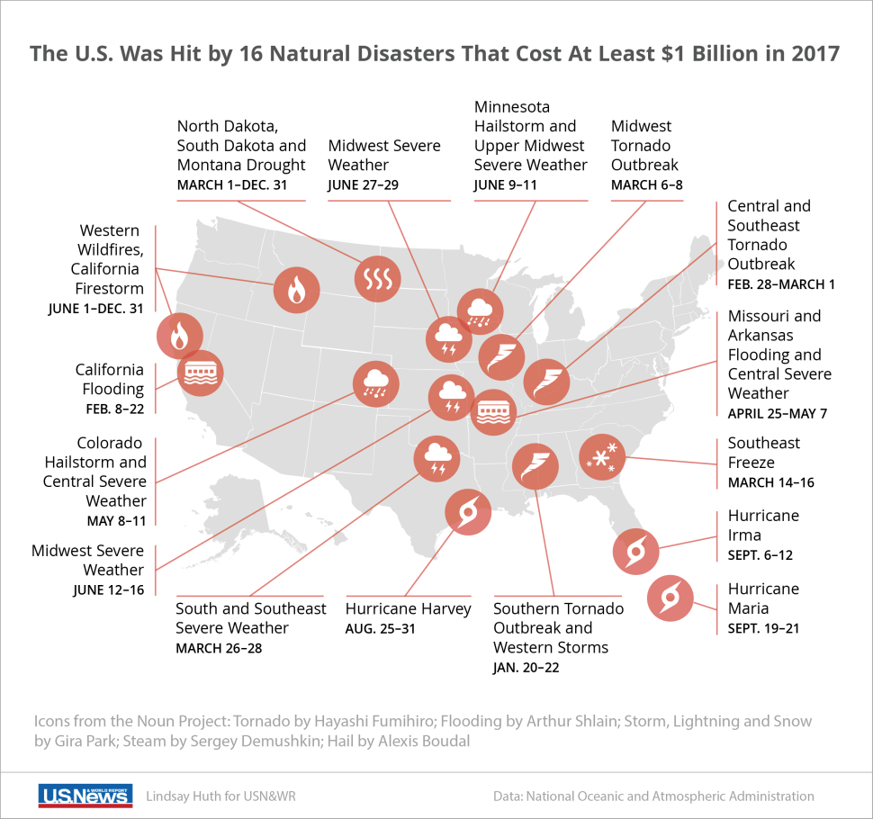 A diagram showing where in the US was hit by natural disasters in the year 2017 where the cost of damages was above $1 billion