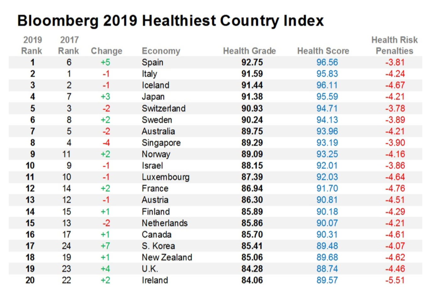 Bloomberg Index