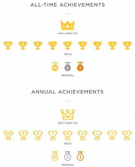 Strava hierarchy of awards