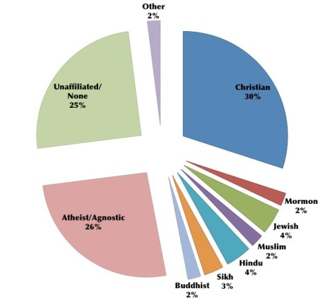 Percent of religions among students