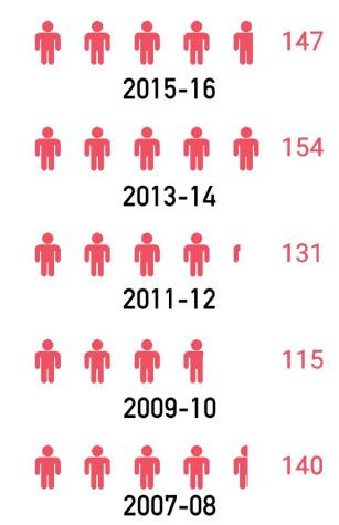 Population of the high school dating back to the 2007-08 school year. Each figure represents 30 people. Statistics courtesy of Admissions.
