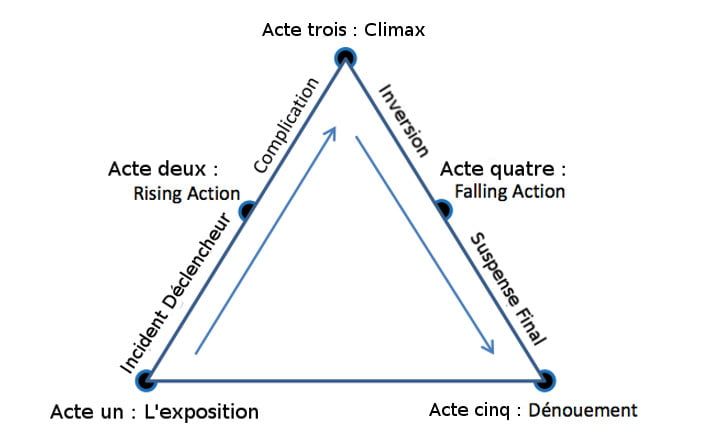 La pyramide de Freytag ou la structure en 5 actes