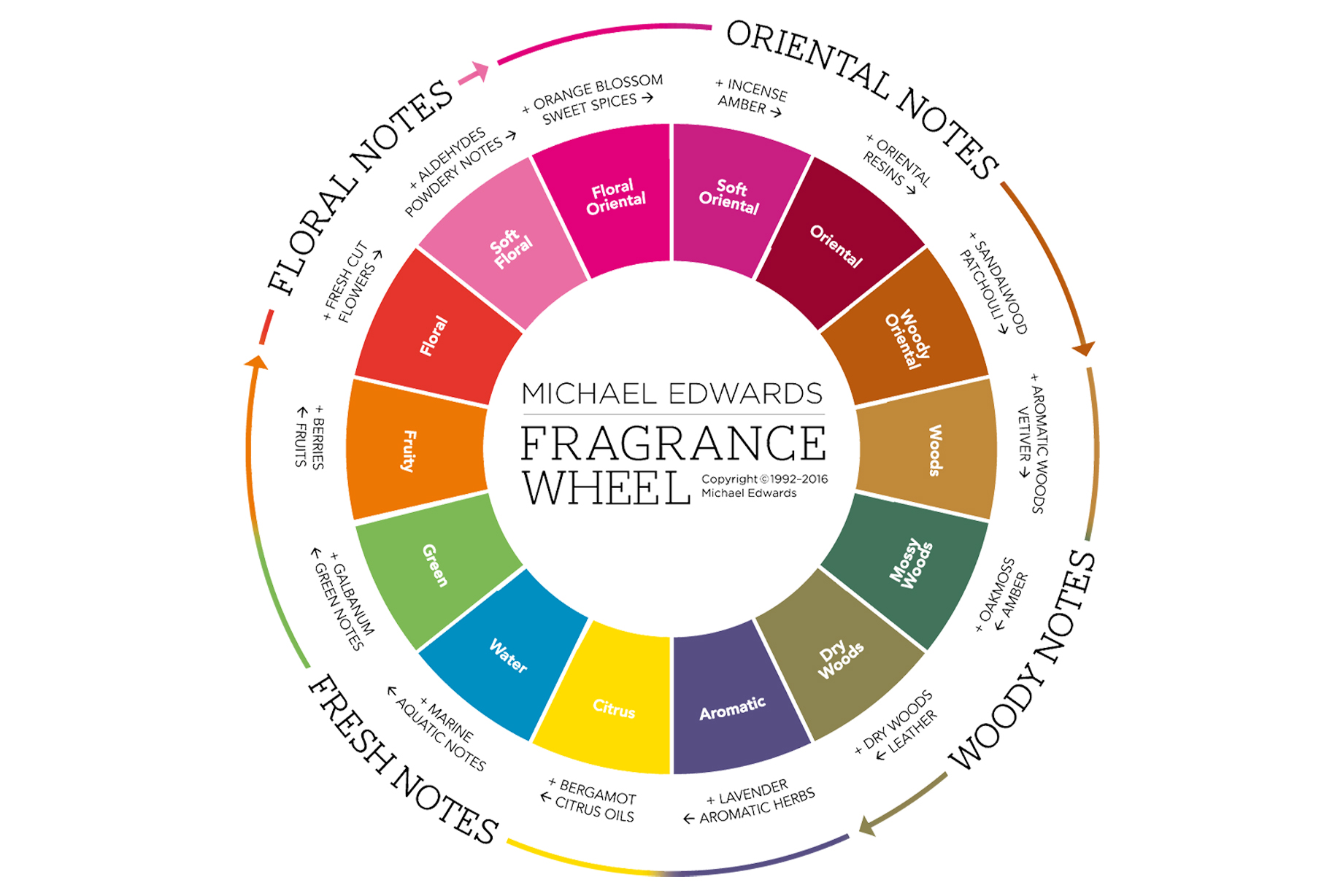 Introducing The Fragrance Wheel, or, How A Man Named Michael Edwards Can Save Your Scented Soul