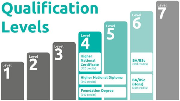 Types of Qualification