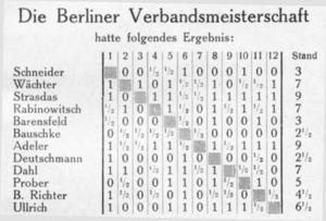 Berliner Verbandsmeisterschaft 1929 Finale
