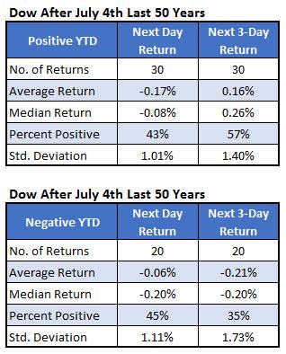 dow jones industrial average july 4 week