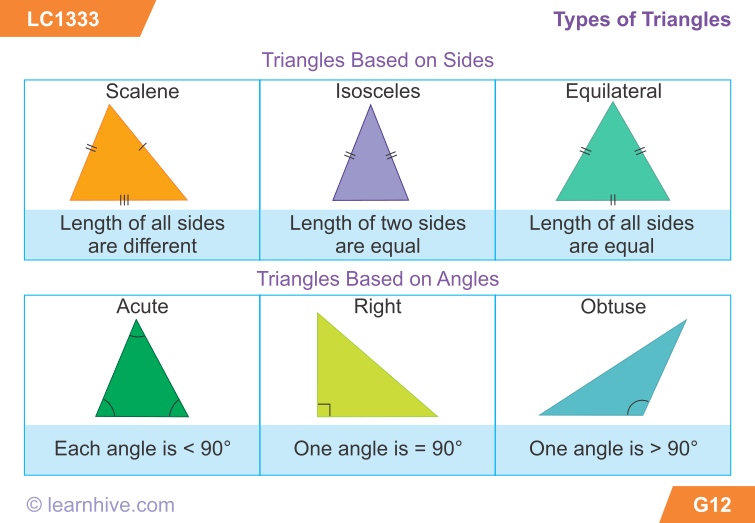 Types of Triangles. Source: tes.com