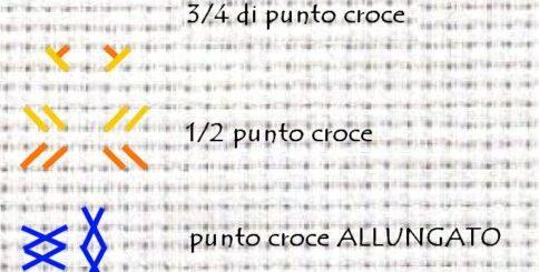 TIPI DI PUNTO CROCE