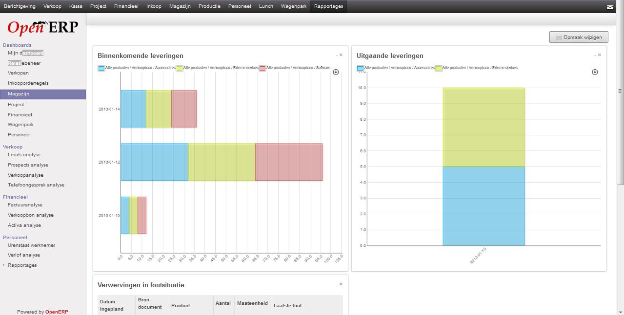 Reverse Ssl Proxy Using Nginx With Openerp V7 Ubuntu 1204 Lts