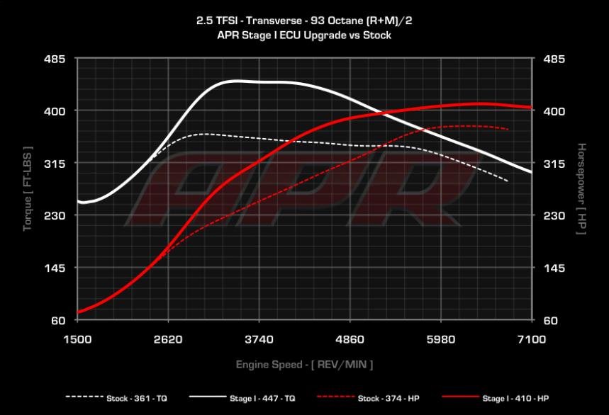 APR Stage 1 RS3 8P und TT-RS 8J