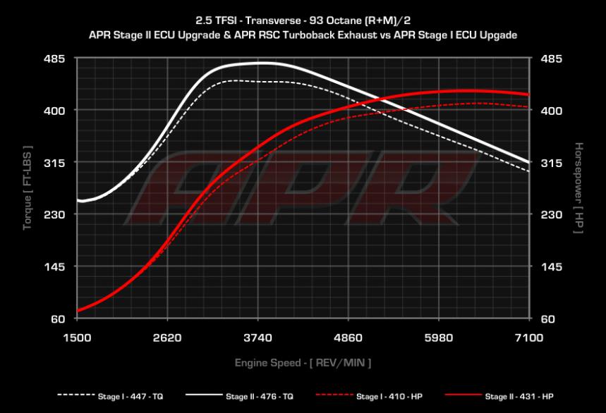 APR Stage 1 vs 2 RS3 8P und TT-RS 8J