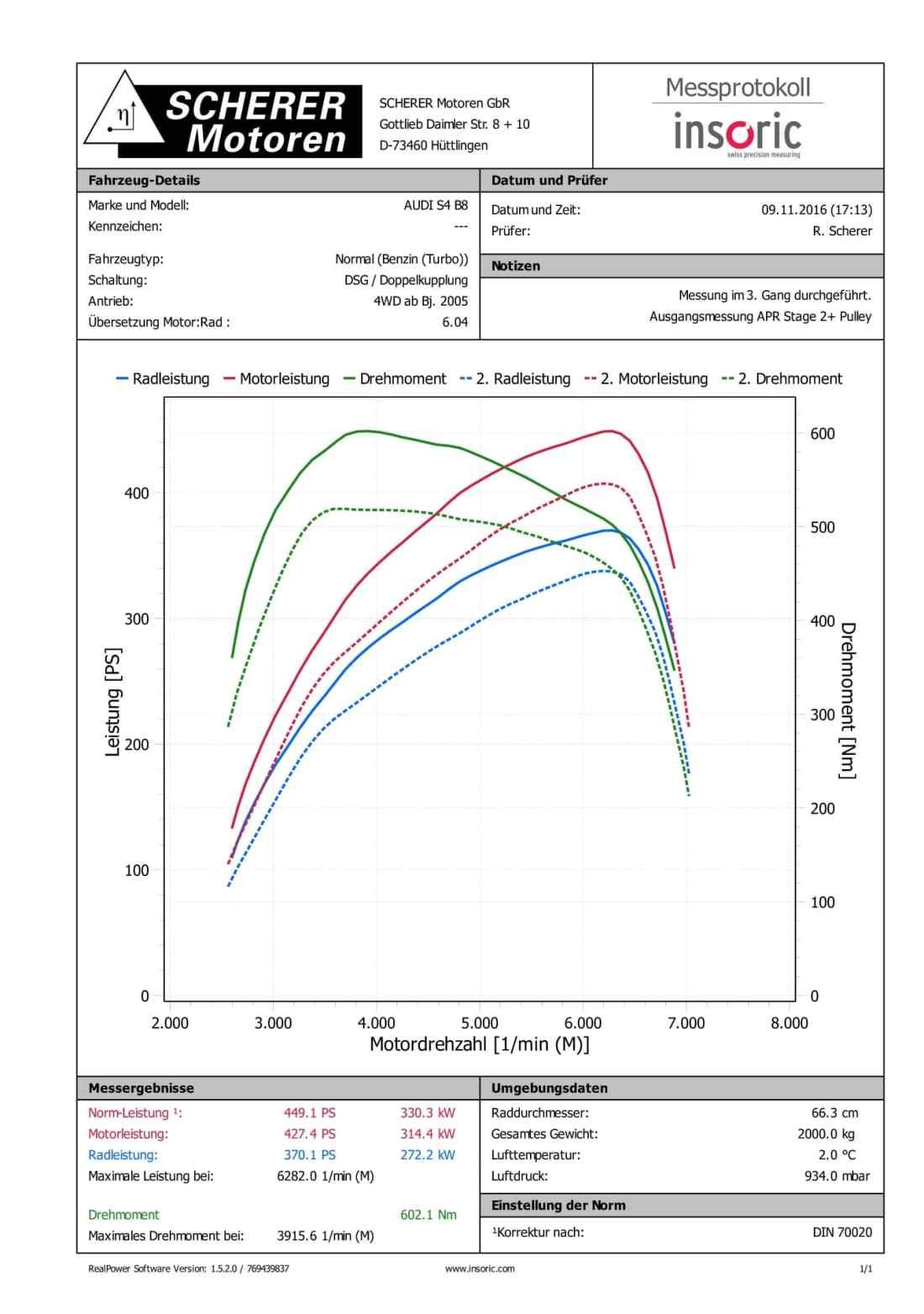 SCHERER Motoren GbR - Insoric Diagramm Audi S4 B8 APR Stage 2+