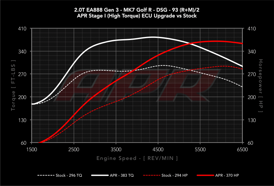 APR Stage 1 Audi S3 8V TTS 8S Golf 7 R vs Serie
