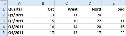 Beispiel-Tabelle in Microsoft Excel 2010