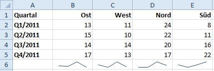 Beispiel-Tabelle mit Sparklines-Diagrammen unter den Zahlenwerten
