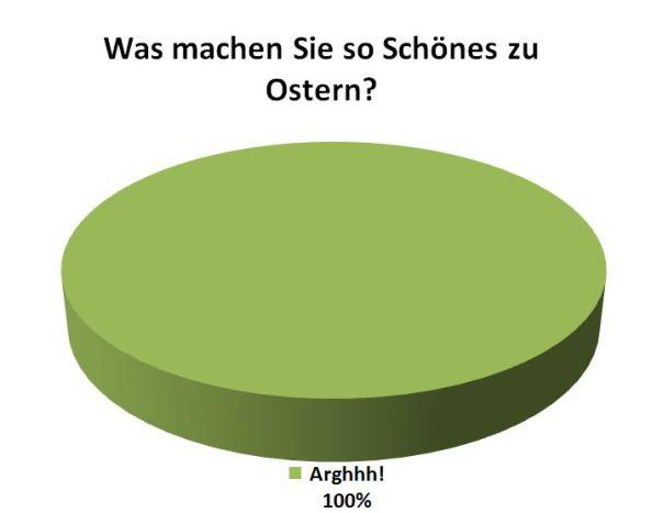 Aktuelle Umfrage zu Ostern