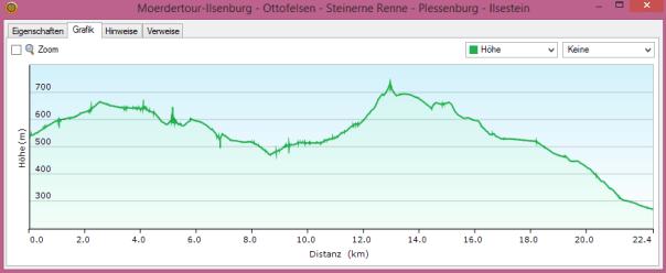 Harz-Tour-2015-Ottofelsen-Steinerne_Renne -Plessenburg - Ilsestein