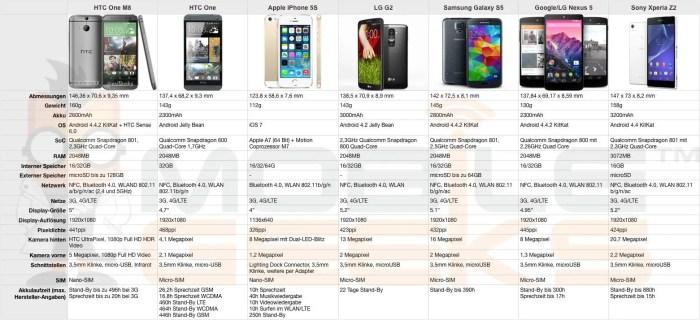 HTC, HTC One (M8)