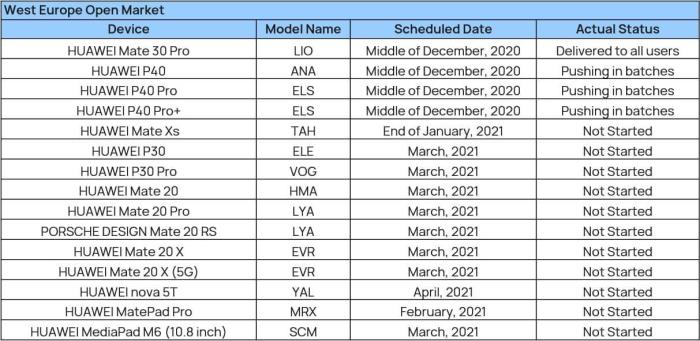 Huawei EMUI 11 Rollout Plan Europa 2021