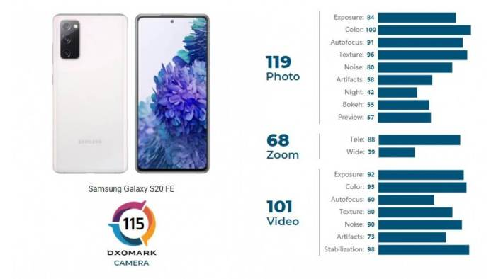 Samsung Galaxy S20 FE DXOMARK