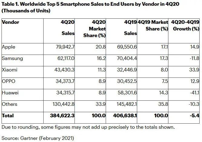 Smartphone-Sales Q4/2020