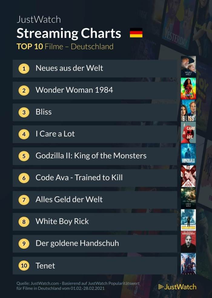 JustWatch Top 10 Filme Februar 2021