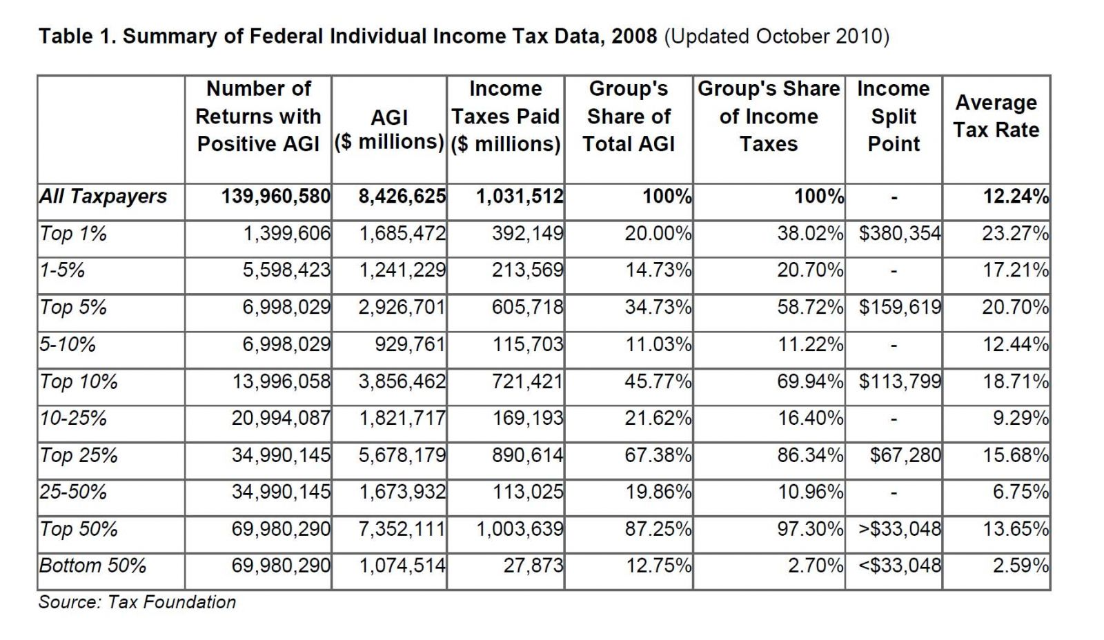 Federal Tax Return Table