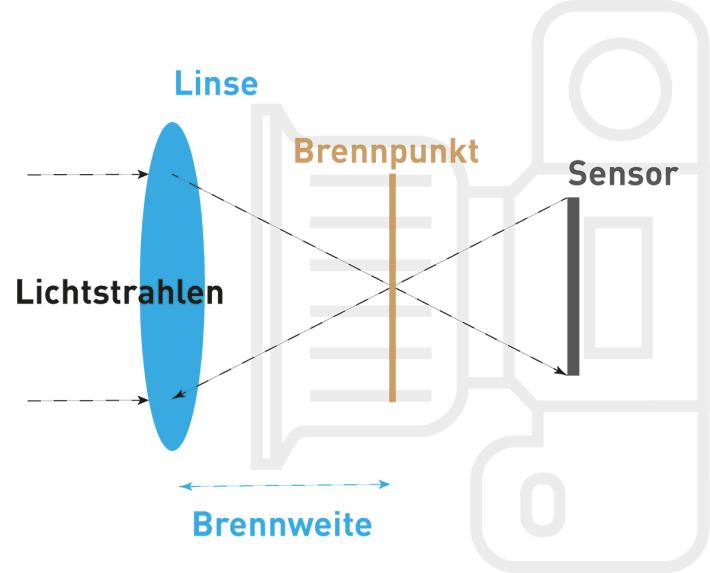 Die Brennweite ergibt sich grob aus dem Abstand der Linse zum Brennpunkt. Also dem Punkt, an dem sich die Sichtstrahlen treffen