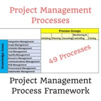 Project Management processes and PMP framework