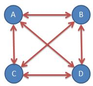 Calculate communication channels between four people