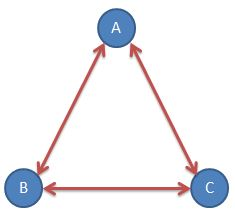 Calculate communication channels between three people