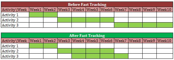 Fast Tracking example