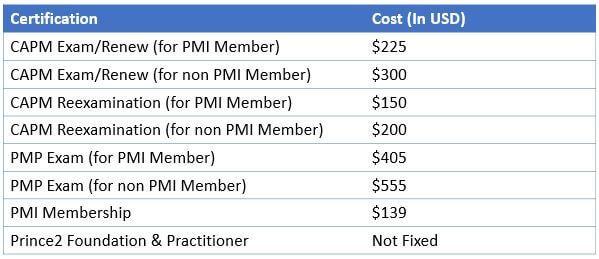 CAPM Vs PMP Vs PRINCE2 - Certification-Cost