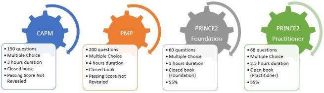 CAPM Vs PMP Vs PRINCE2 - Exam-Format
