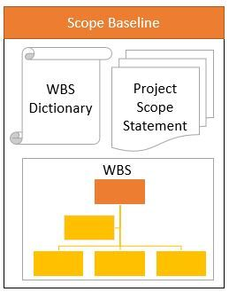 Scope Baseline Template | Work Breakdown Structure Wbs Create Wbs Examples And Template