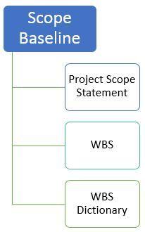 WBS Dictionary Vs Scope Baseline