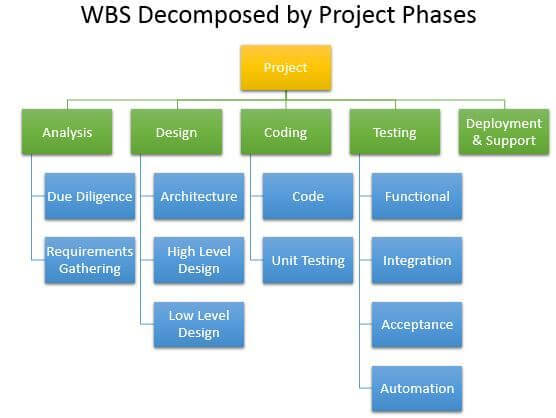 Work Breakdown Structure -WBS-by-Project-Phases