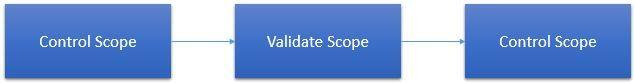 Control Scope Vs Validate Scope