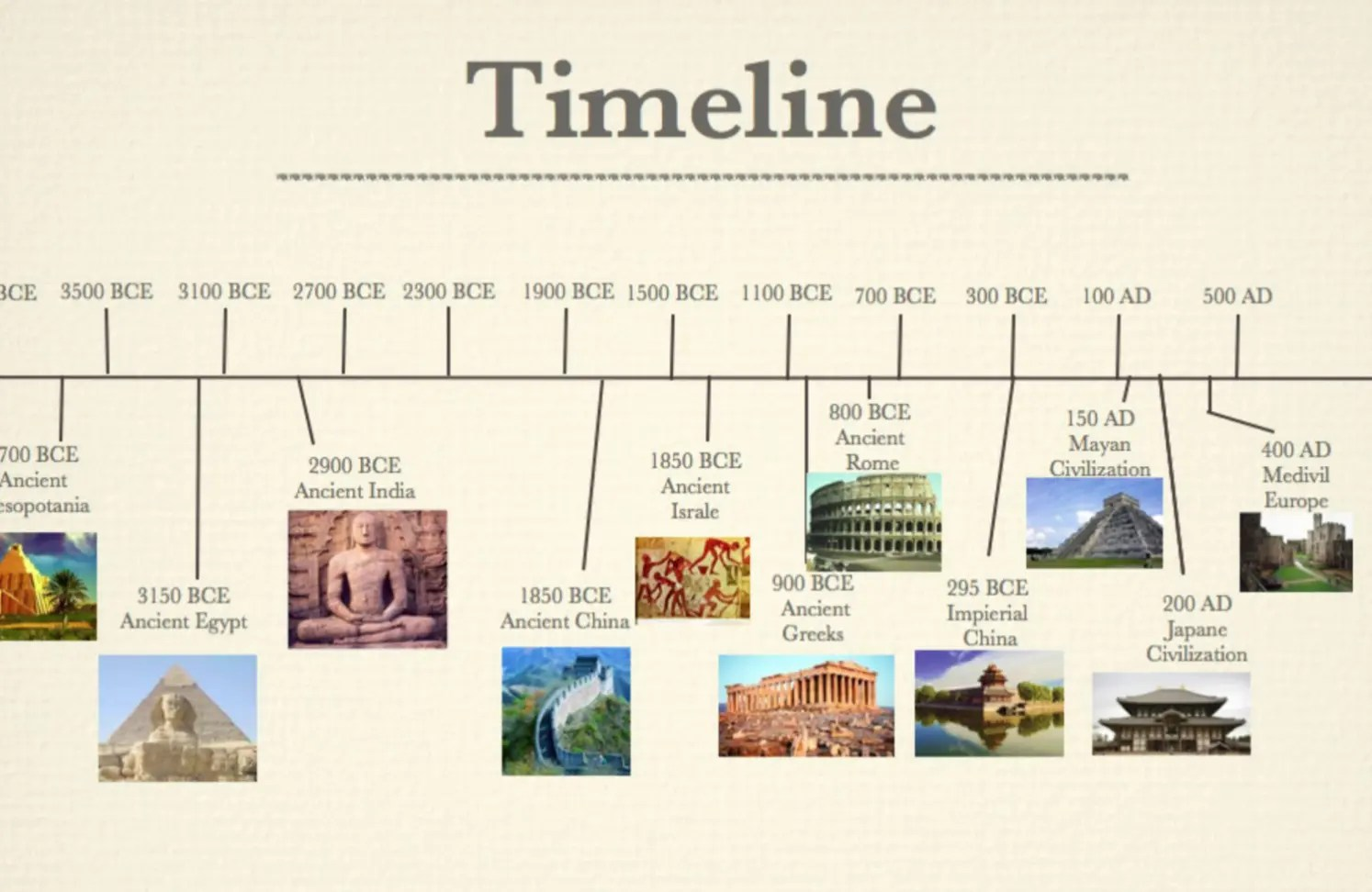 Western Chronological Timeline