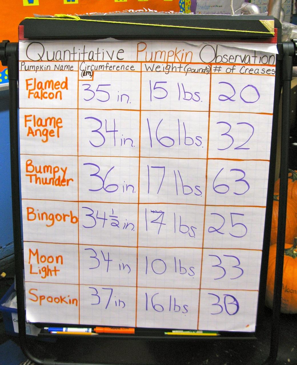 Pumpkin Graph Worksheet 2nd Grade
