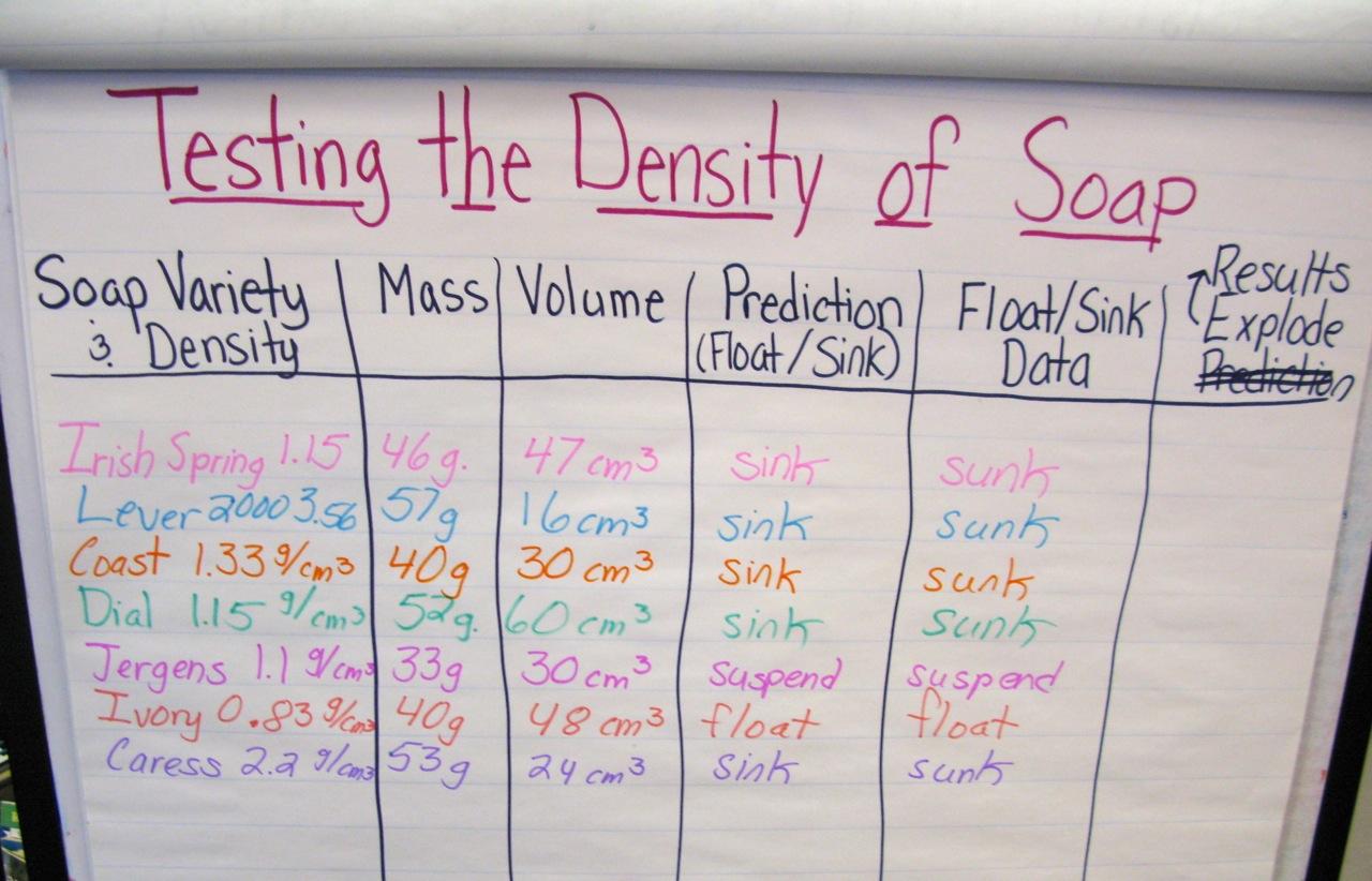 Soaps Chart