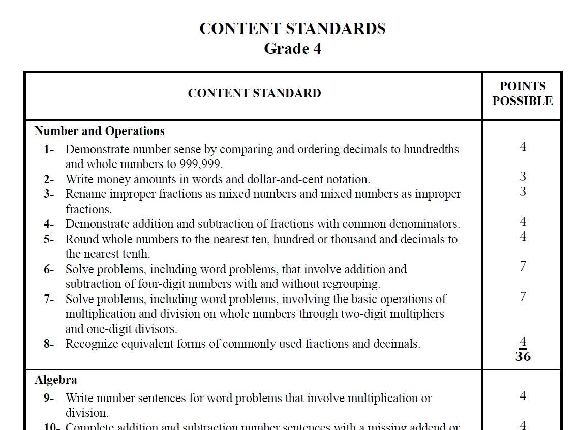 Creating A Standardized Assessment Test Practice Makes