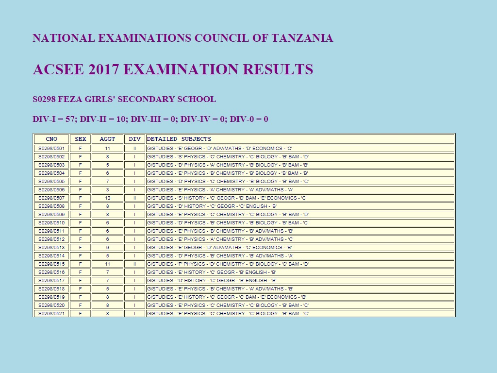 Form Six Results for Feza Girls 2017