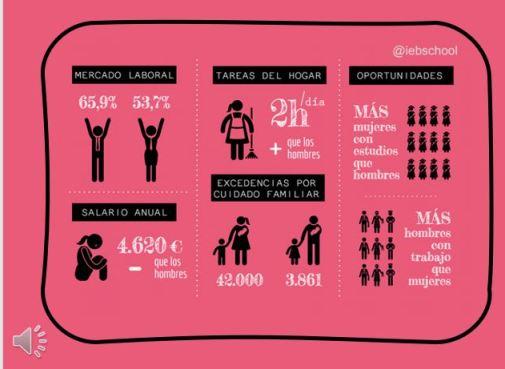 La mujer en el mercado laboral- Spanish A-Levels
