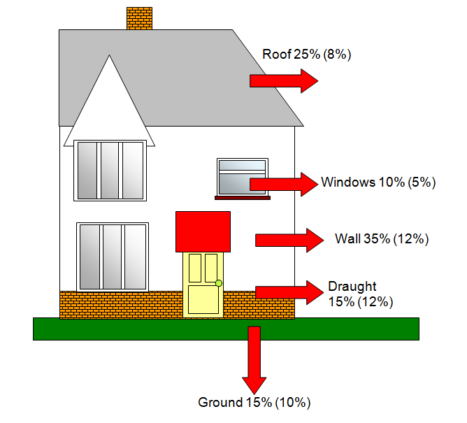 Heat loss around the house without and with insulation: Gaps around doors and windows 25%, Walls 25%, Floor 15%, Windows 15%, Roof 25%.
