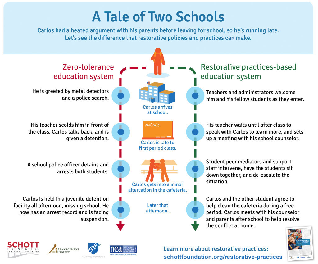 Supportive And Safe Schools Restorative Practices