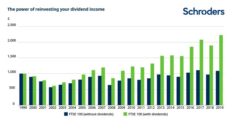 The power of reinvesting your dividend income