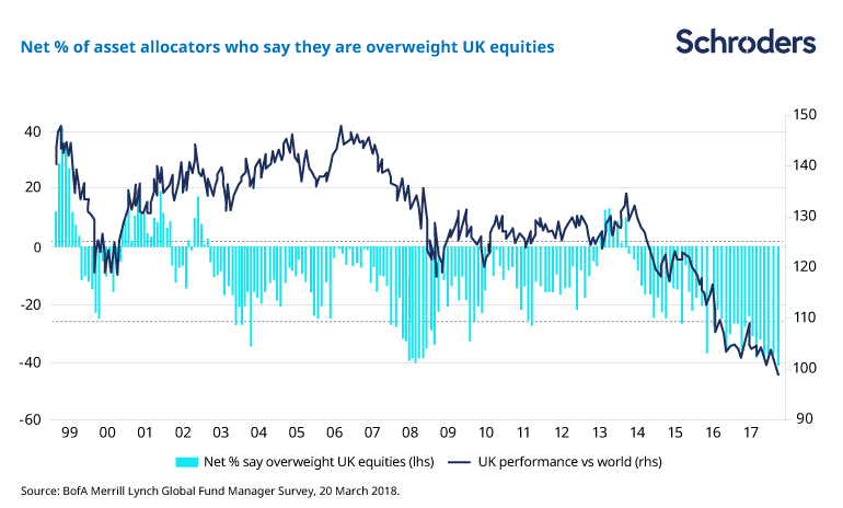 Net % of assest allocators who say they are overweight UK equities