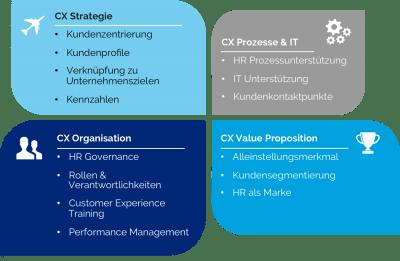 HR Customer Experience Reifegradmodell