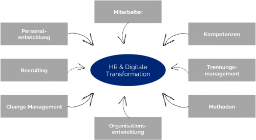 HR Digitale Transformation